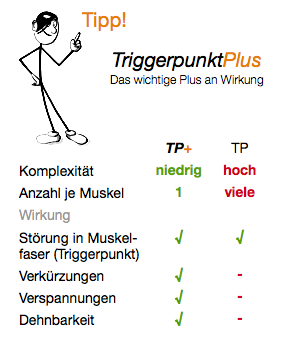 Tipp TriggerpunktPlus vs. Triggerpunkt